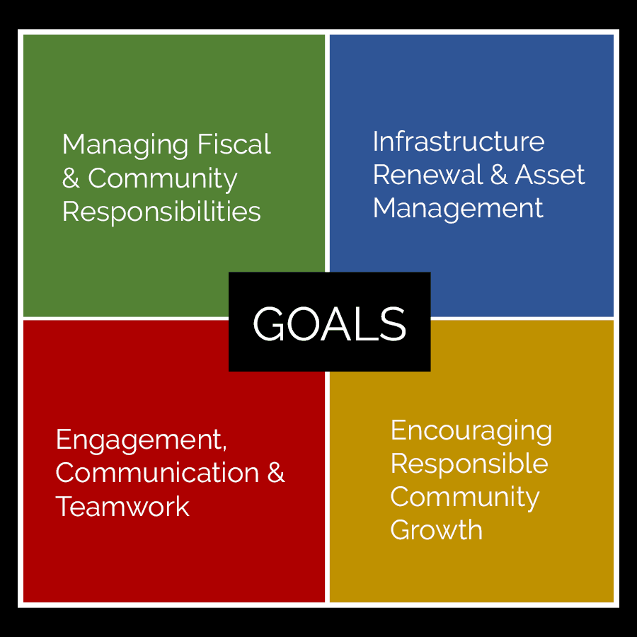 Strategic Planning Goals Quadrant